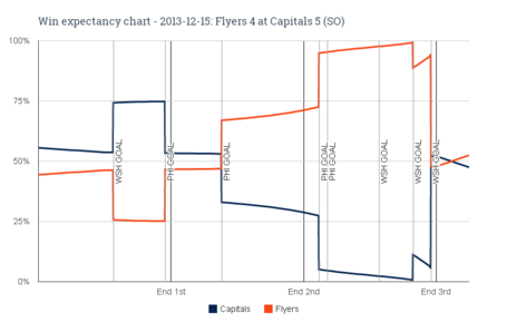 Win_expectancy_chart_-_2013-12-15_flyers_4_at_capitals_5__so__medium