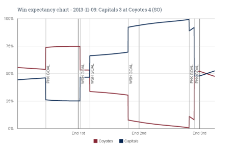 Win_expectancy_chart_-_2013-11-09_capitals_3_at_coyotes_4__so__medium