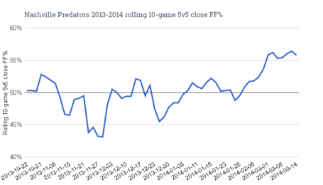 Nashville_predators_2013-2014_rolling_10-game_5v5_close_ff__1__medium