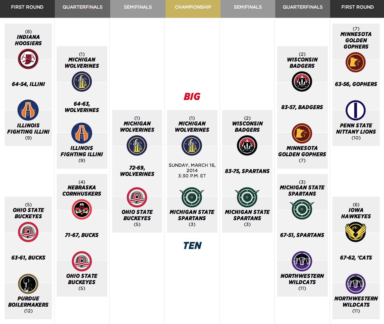 Big-ten-tournament-bracket_medium