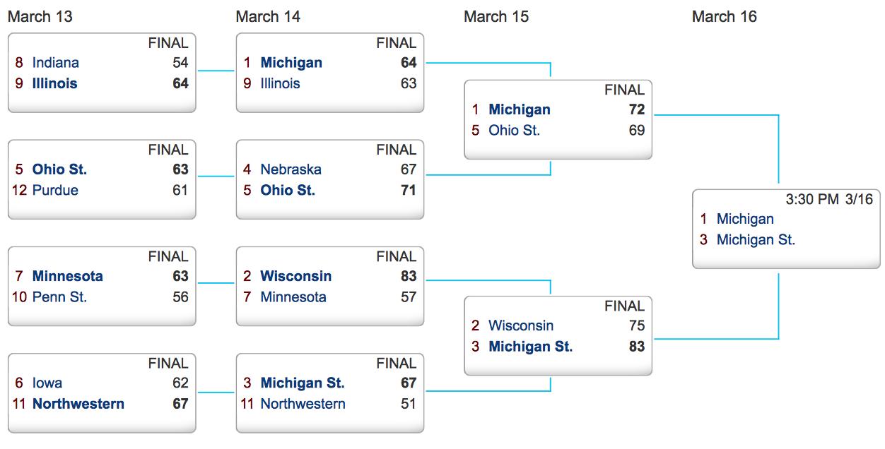 Big Ten basketball tournament 2014 schedule and bracket: Michigan ...