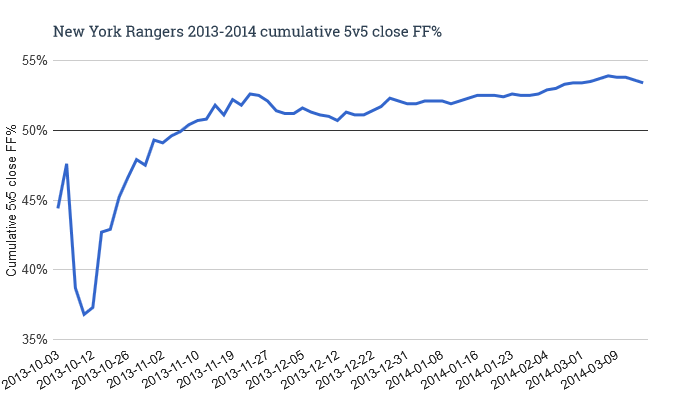 New_york_rangers_2013-2014_cumulative_5v5_close_ff__medium