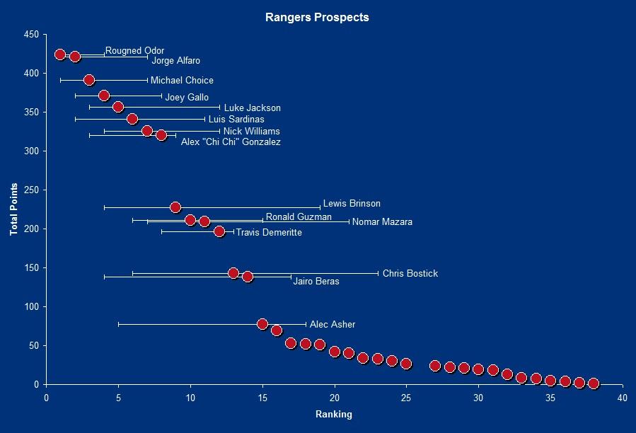 Rangers2014prospects