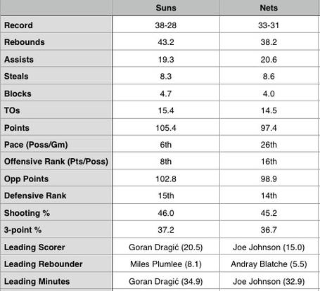 Suns-nets_stats_medium
