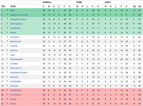 la liga segunda division table