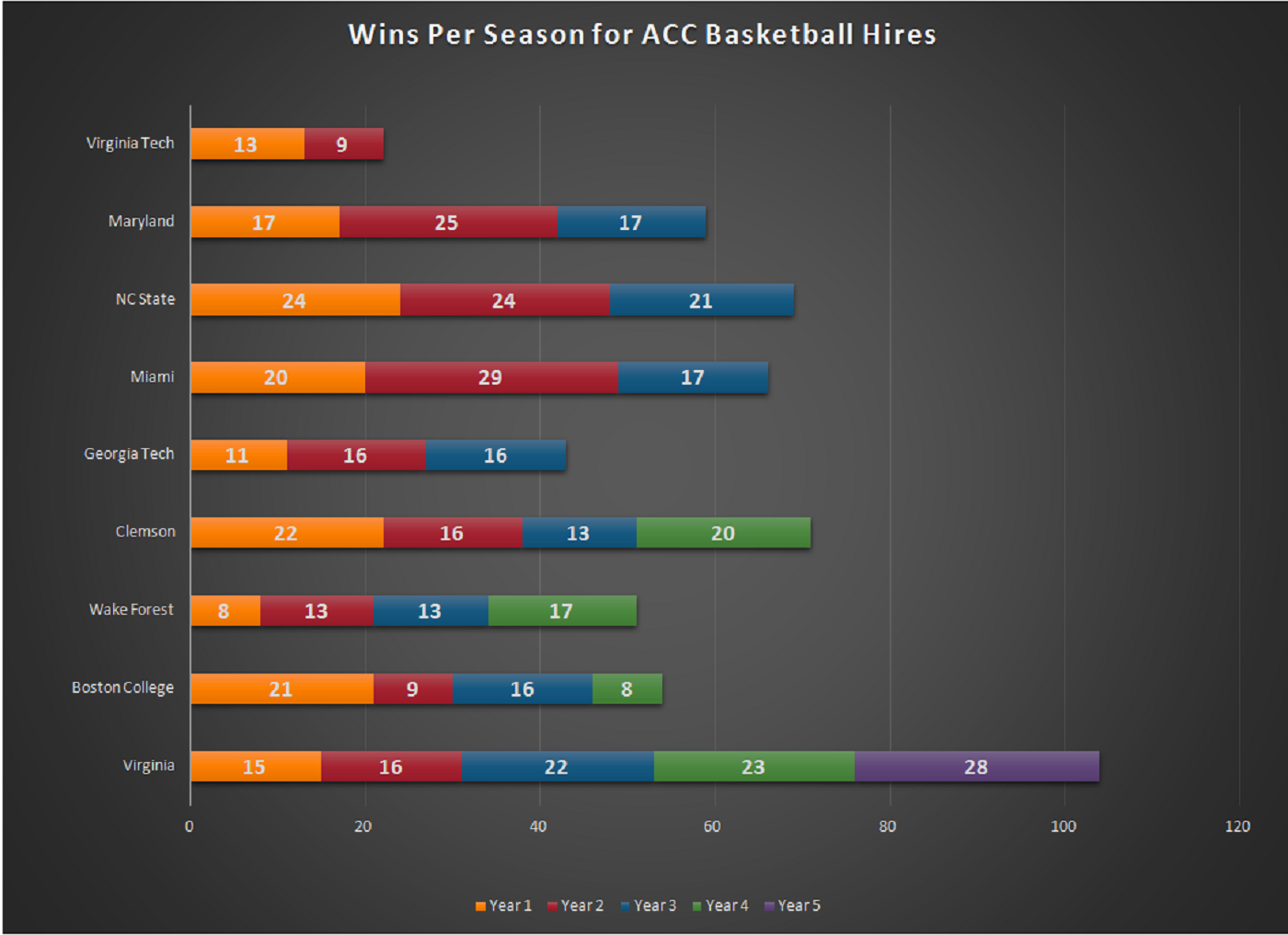 Acc_coaches_chart_medium