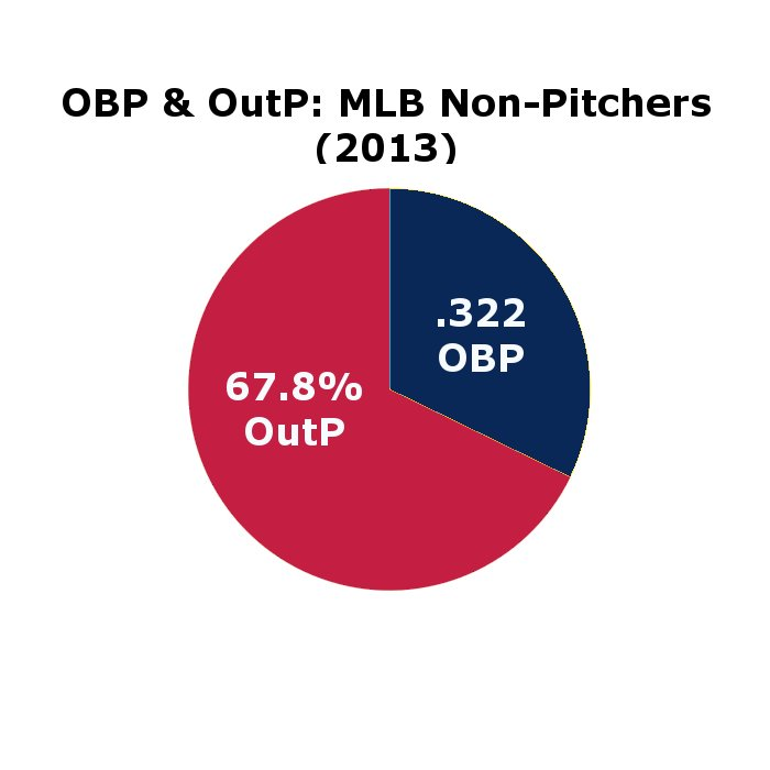 2013_--_mlb_--_non-pitchers_--_obp___outp_--_pie_chart