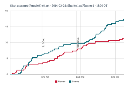Fenwick_chart_for_2014-03-24_sharks_1_at_flames_1_-_15-00_ot_medium