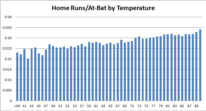 Home_runs_by_temp