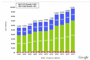 Google Q3 2011 earnings 2