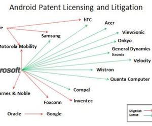 Android Patent Licensing map