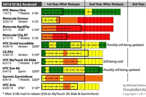 Android update history infographic