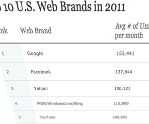 Nielsen Top US digital 2011