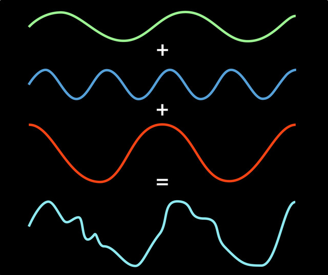Fourier Transform