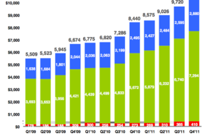 Google Q4 2011 revenue chart