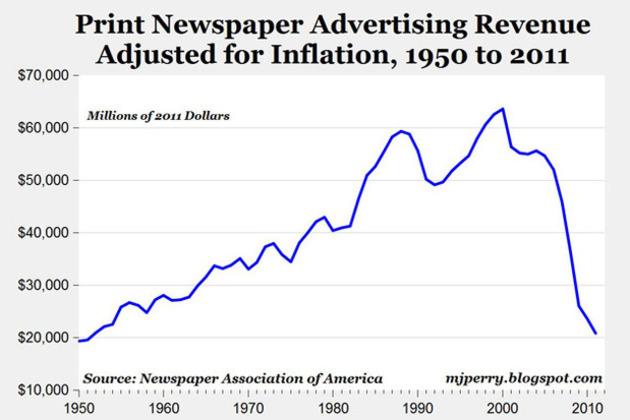 print ad revenue