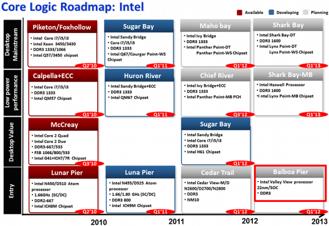 Intel Valley View 640
