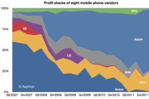 asymco may 2012 profit share
