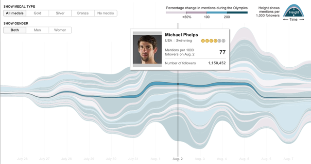 New York Times Twitter olympics mentions infographic