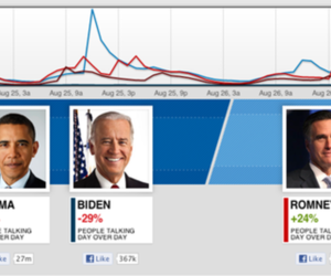 CNN Facebook Election Insights