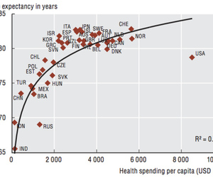 US healthcare OECD