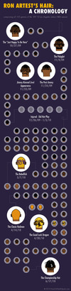 Ron-artest-hair-infographic