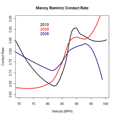Manny_ramirez_contact_by_velocity_medium