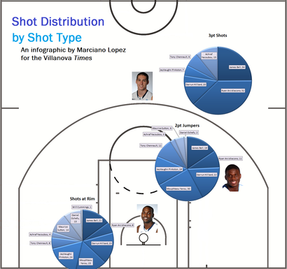 Shotdistributionbyshottype