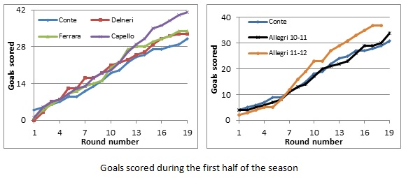 Goals scored during the first half of the season.