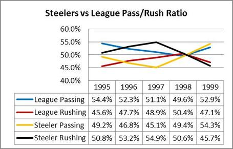 Steelers_20vs_20league_20pass_20rush_20ratio_201995-1999_medium