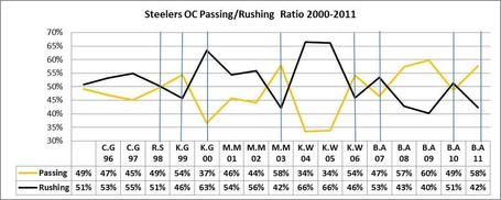 Steelers_20oc_20pass_20rush_20ratio_medium