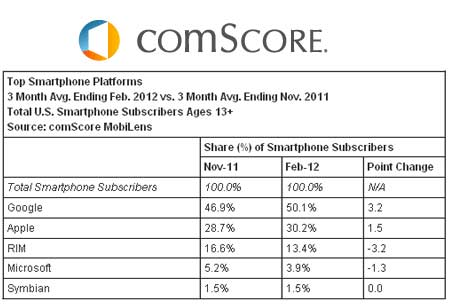 Comscore-mobilens-reports-02_medium