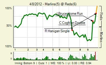 20120408_marlins_reds_0_20120408155421_live_medium