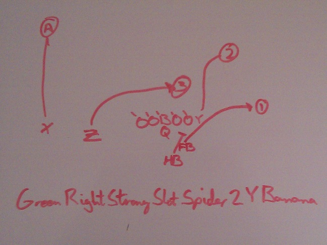 West Coast Offense Playbook Green Right Strong Slot