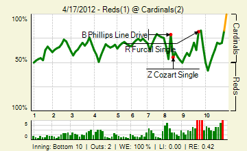 20120417_reds_cardinals_0_20120417233730_live_medium