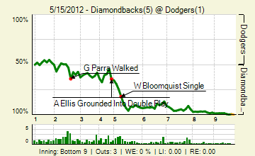 20120515_diamondbacks_dodgers_0_2012051611635_live_medium