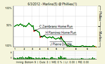 20120603_marlins_phillies_0_20120603161734_live_medium