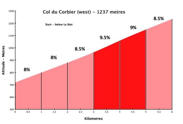 Corbier700_medium