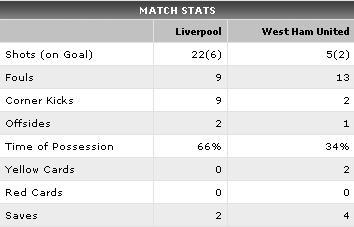 Match- Liverpool vs West Ham United - English Premier League - ESPN Soccernet_1271712186593