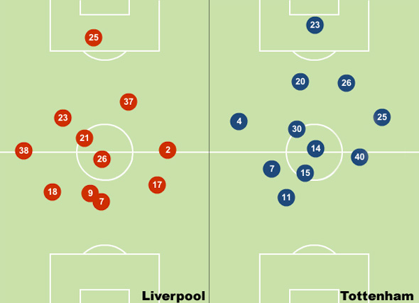 liverpool tottenham position maps
