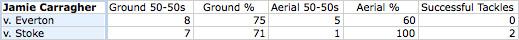 carragher defensive statistics