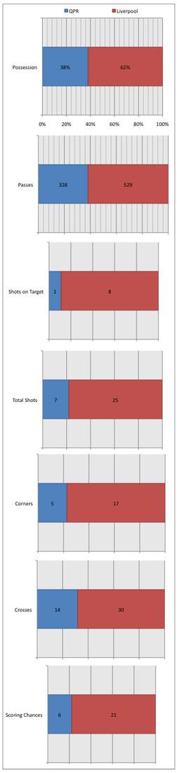 liverpool qpr statistics