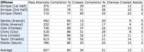 premier league left back stats
