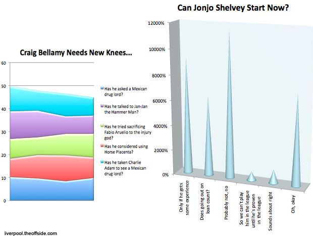 liverpool chart graph humour