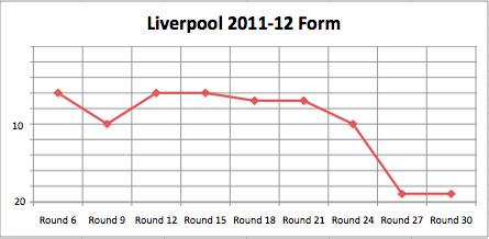 liverpool form relegation 2012