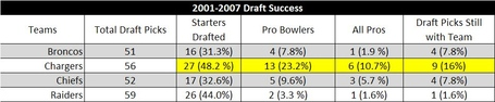 2001-2007draftsuccess_medium