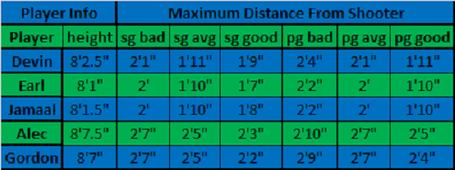 Guarding_distance_medium