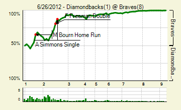 20120626_diamondbacks_braves_0_score_medium