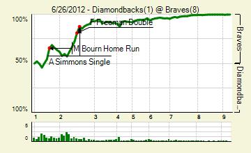 20120626_diamondbacks_braves_0_score_medium