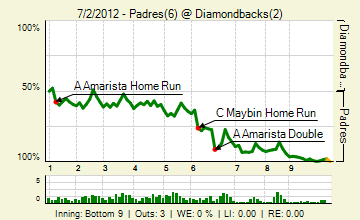 20120702_padres_diamondbacks_0_2012070303000_live_medium